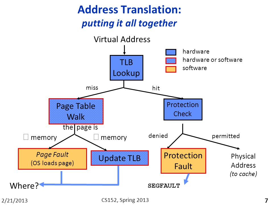 Address Translation: putting it all together