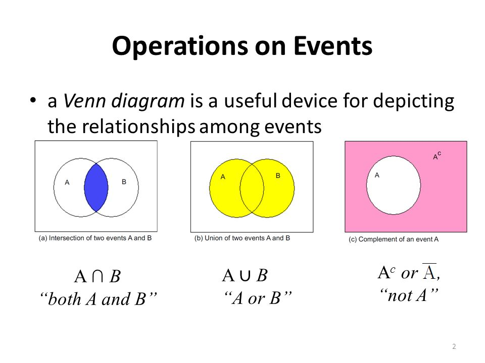 Operations on Events a Venn diagram is a useful device for depicting the relationships among events.