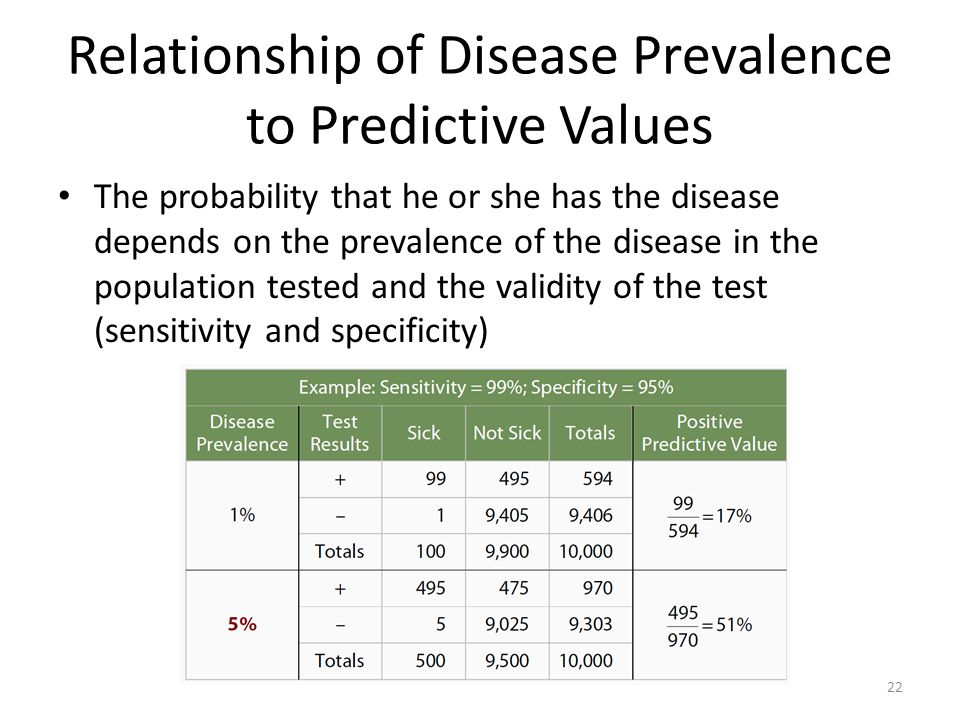 relationship between prevalence and sensitivity