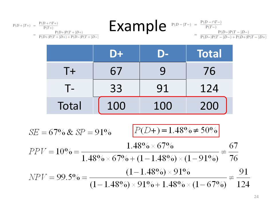 Example D+ D- Total T T Frequency