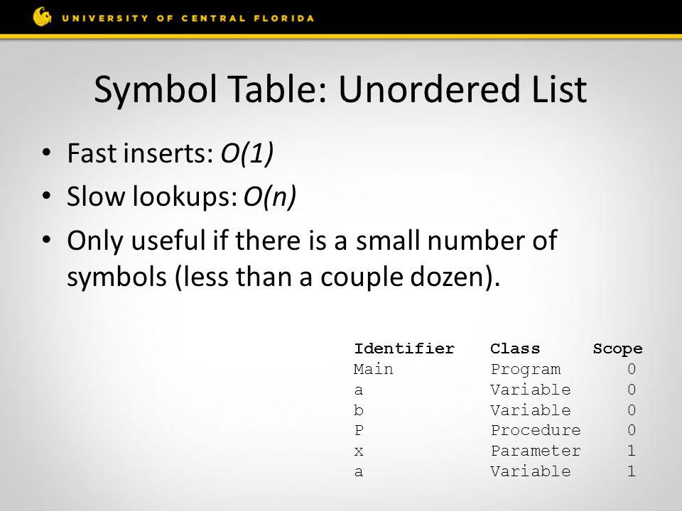 Symbol Table: Unordered List