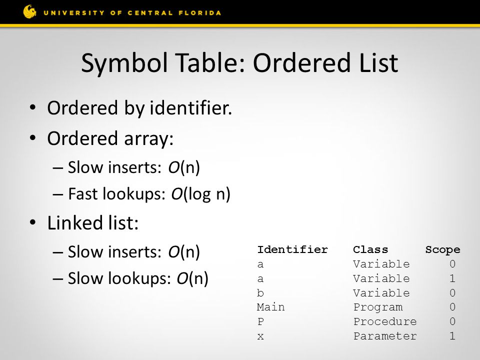Symbol Table: Ordered List
