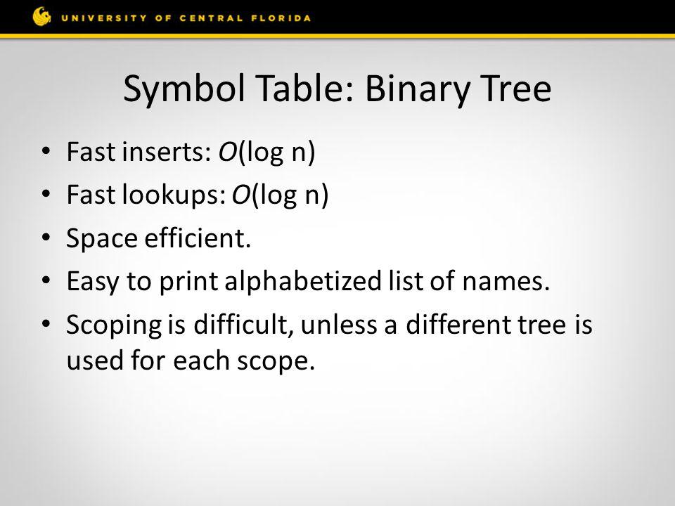 Symbol Table: Binary Tree