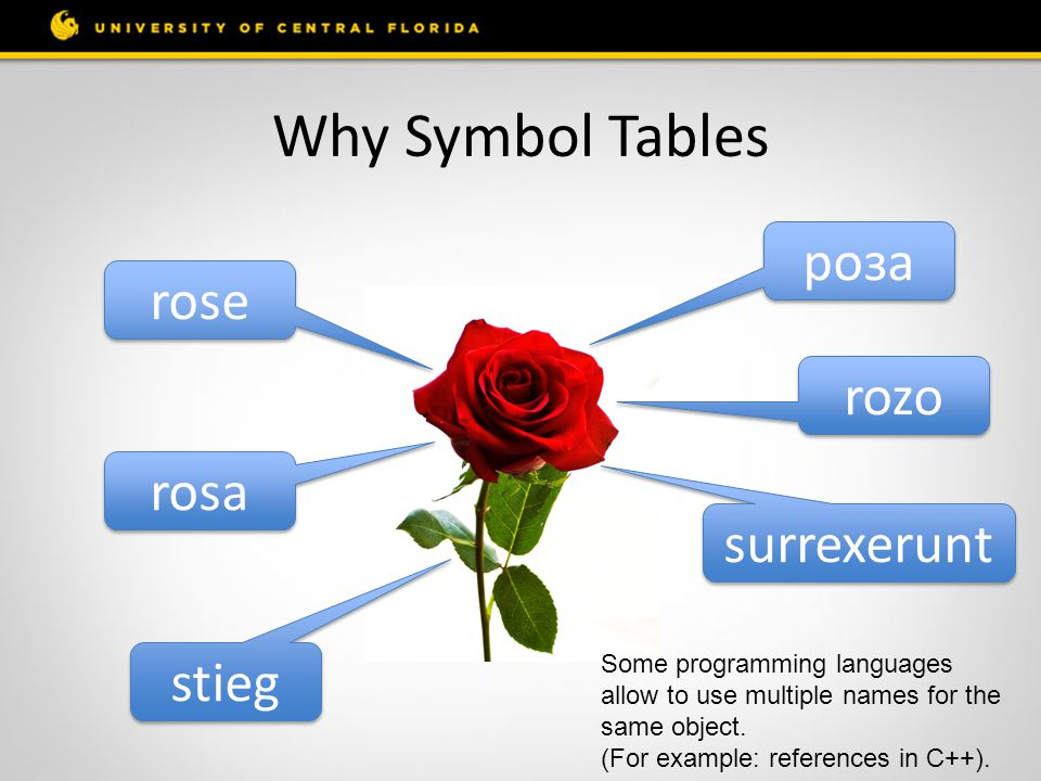 Why Symbol Tables роза rose rozo rosa surrexerunt stieg