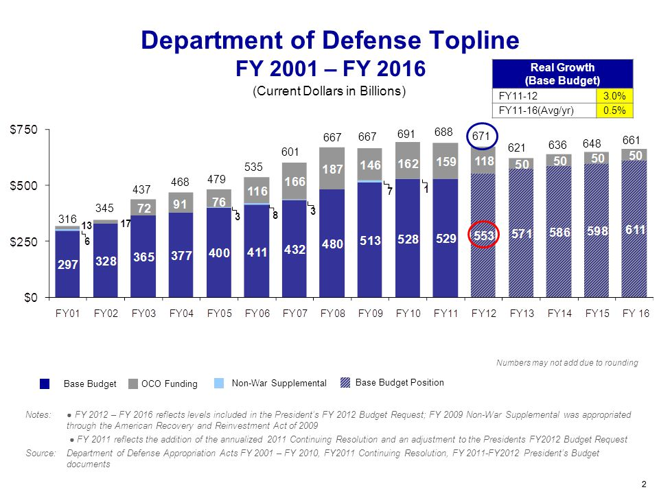 Department of Defense Topline FY 2001 – FY 2016