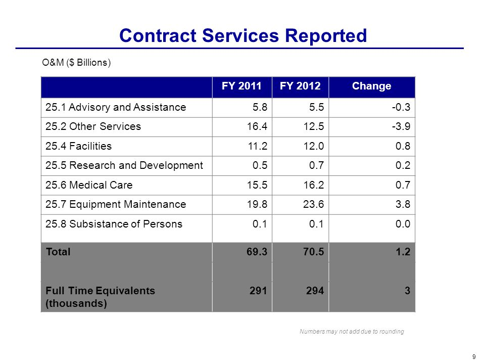 Contract Services Reported