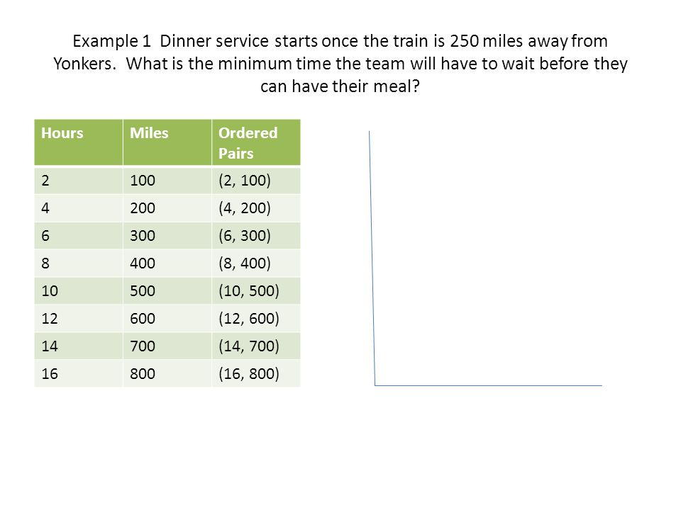 Example 1 Dinner service starts once the train is 250 miles away from Yonkers. What is the minimum time the team will have to wait before they can have their meal