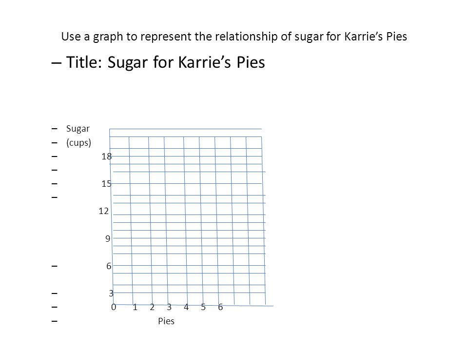 Use a graph to represent the relationship of sugar for Karrie's Pies