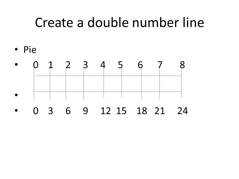 Create a double number line