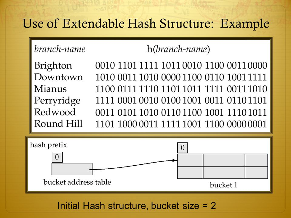 Use of Extendable Hash Structure: Example