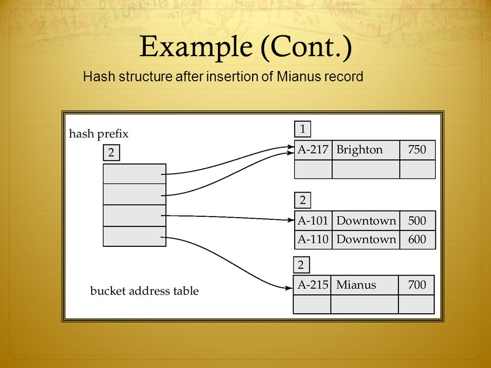 Hash structure after insertion of Mianus record