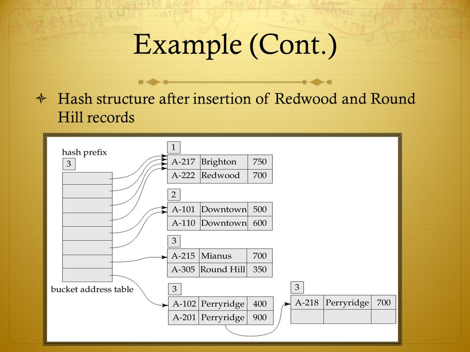 Example (Cont.) Hash structure after insertion of Redwood and Round Hill records