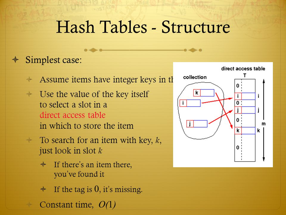 Hash Tables - Structure