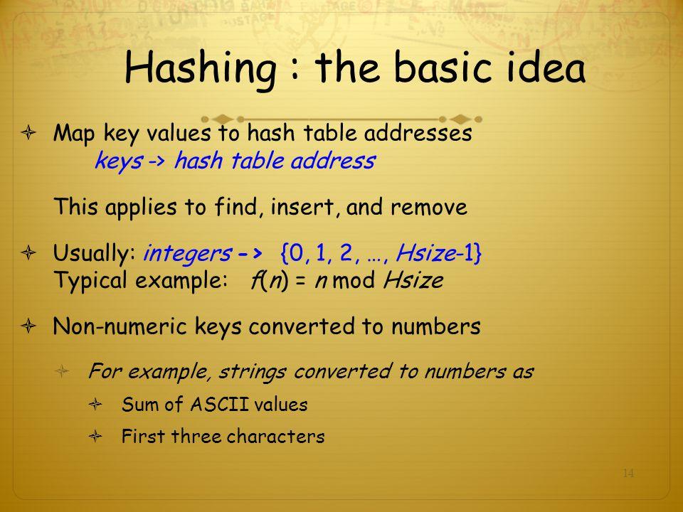 Hashing : the basic idea