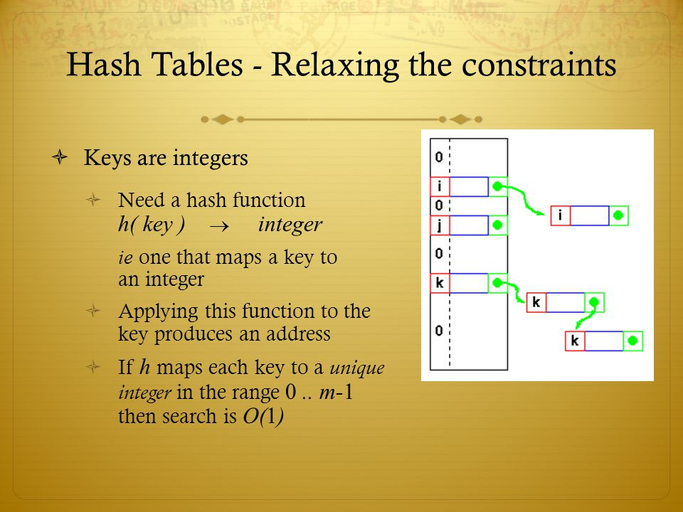 Hash Tables - Relaxing the constraints