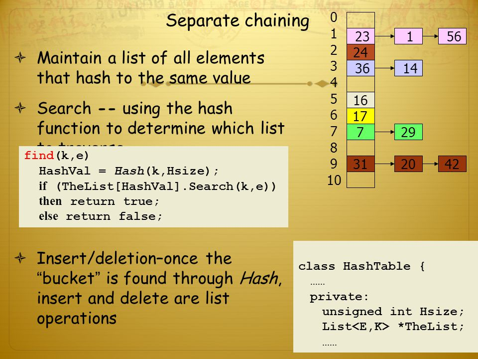 Separate chaining 14. 42. 29. 20. 1. 36. 56. 23. 16. 24. 31. 17. 7. 2. 3. 4. 5. 6.