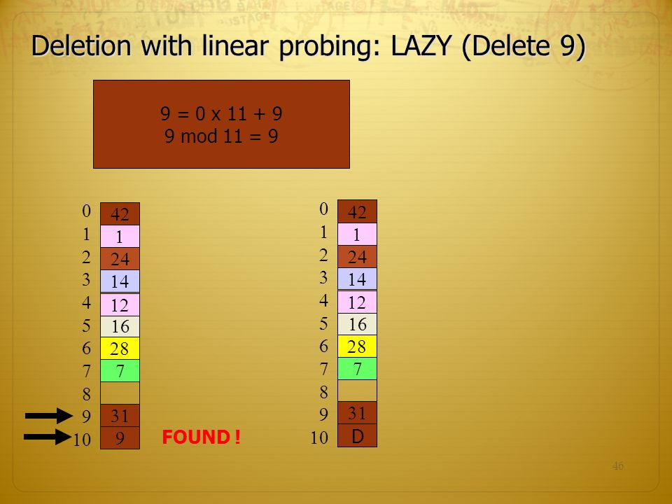 Deletion with linear probing: LAZY (Delete 9)