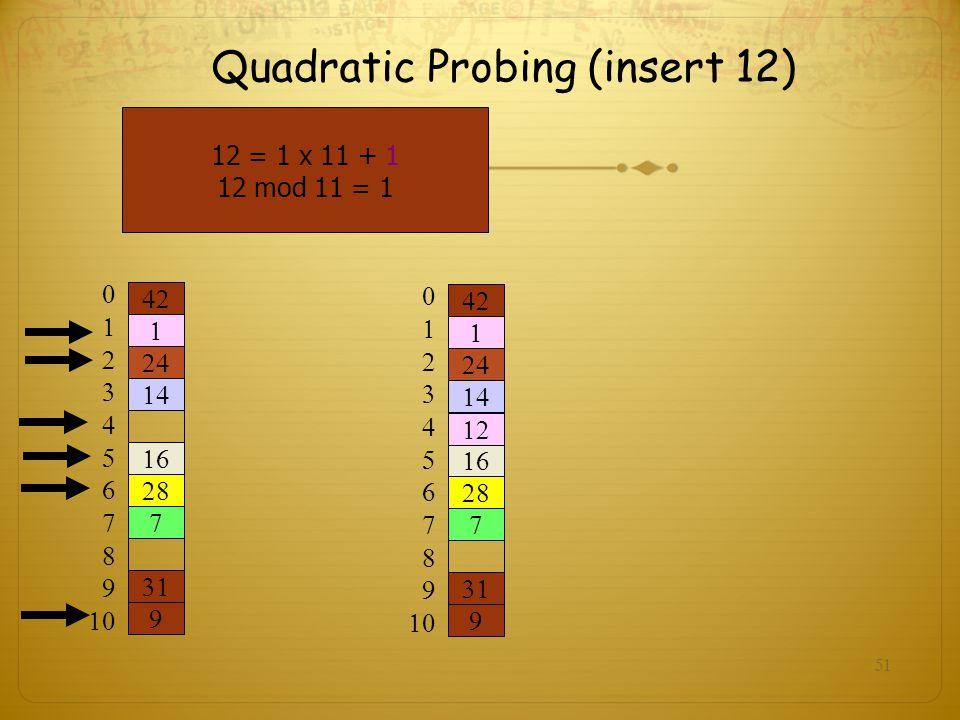 Quadratic Probing (insert 12)