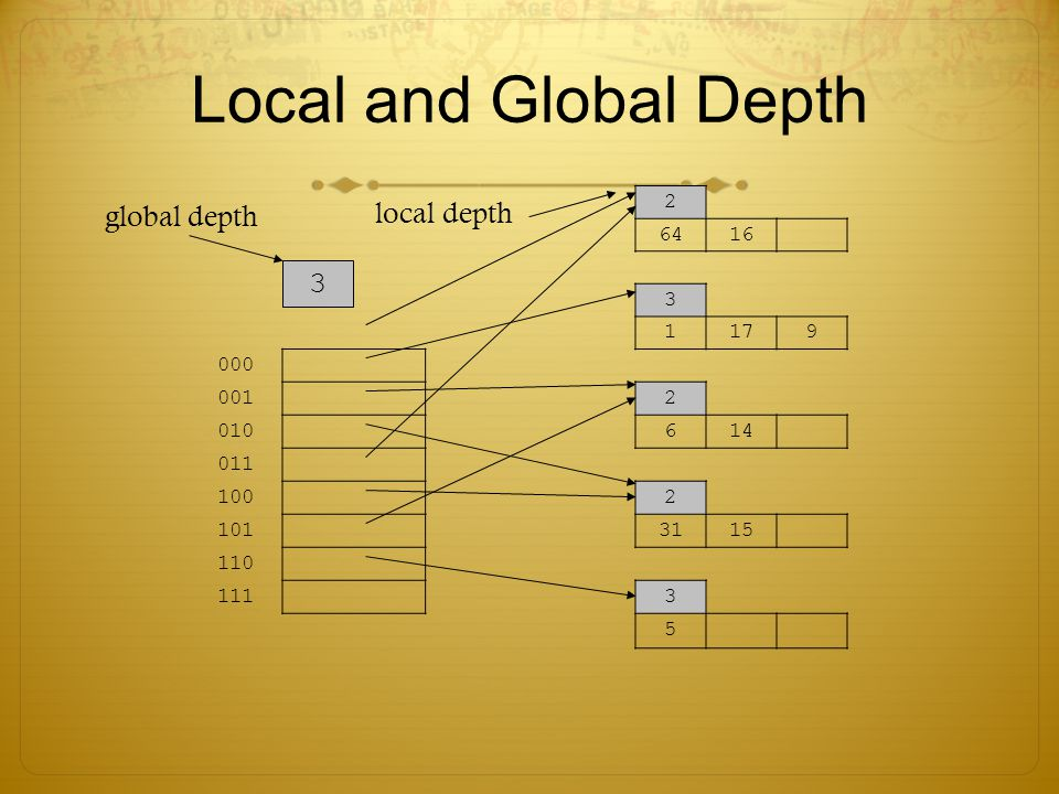 Local and Global Depth local depth global depth 3 2 64 16 3 1 17 9 000