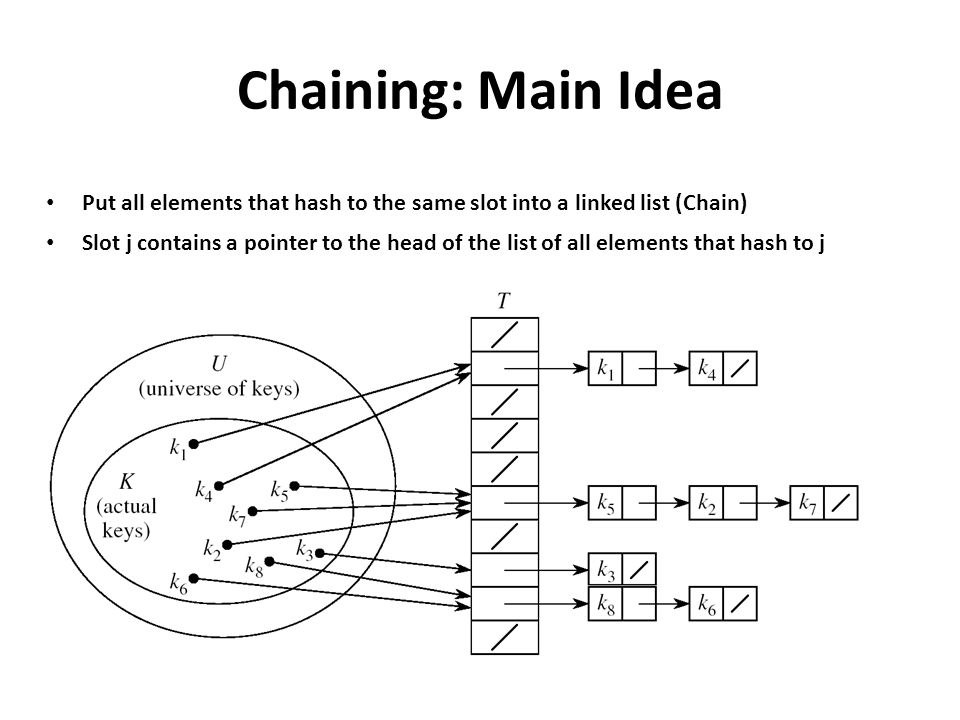 Chaining: Main Idea Put all elements that hash to the same slot into a linked list (Chain)