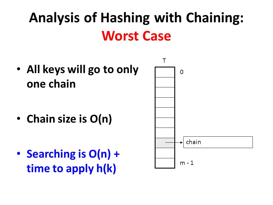 Analysis of Hashing with Chaining: Worst Case