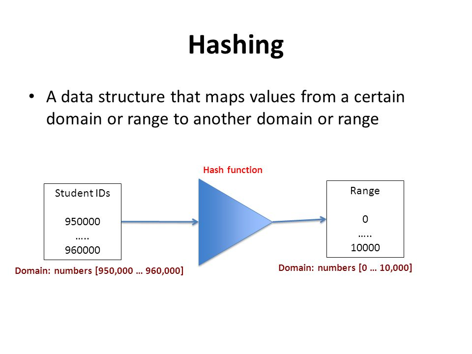 Hashing A data structure that maps values from a certain domain or range to another domain or range.