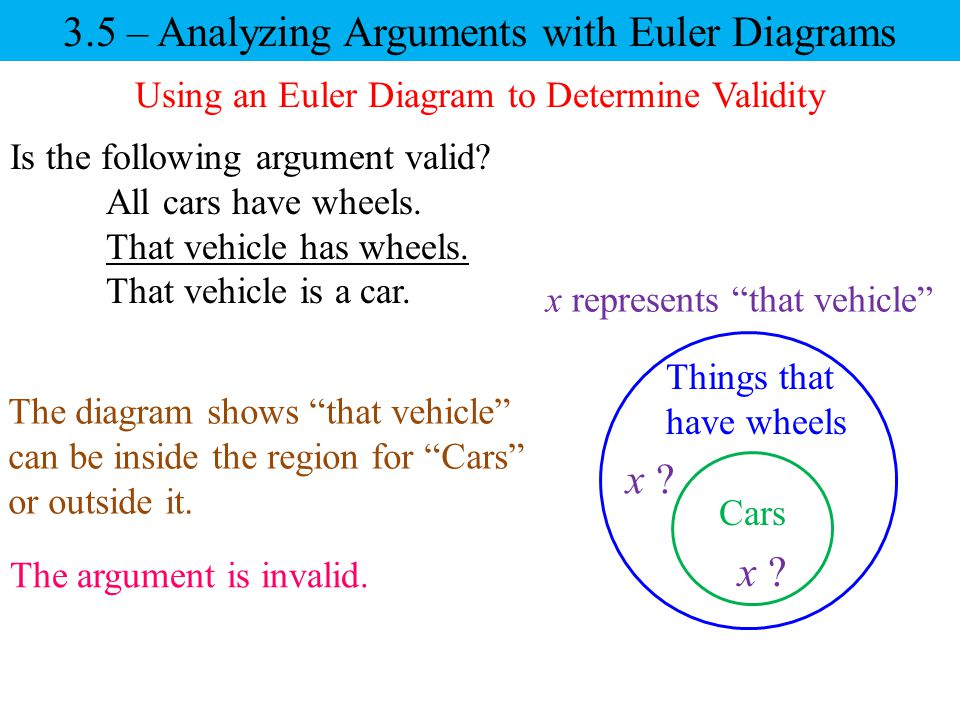 Using an Euler Diagram to Determine Validity