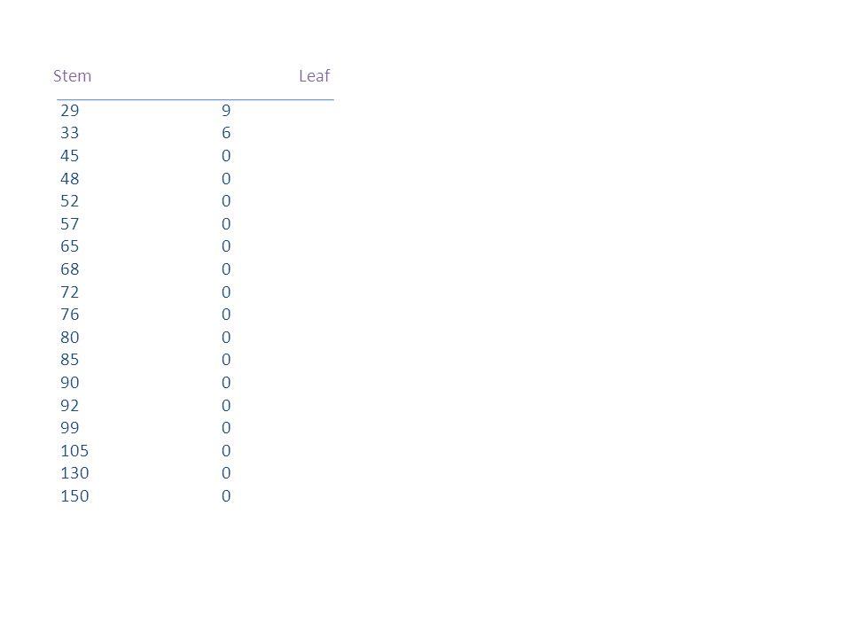 Stem Leaf 29 9. 33 6. 45 0. 48 0. 52 0. 57 0. 65 0. 68 0.