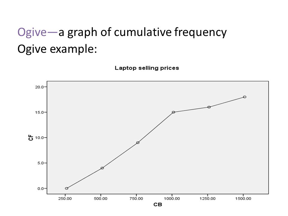Ogive—a graph of cumulative frequency Ogive example: