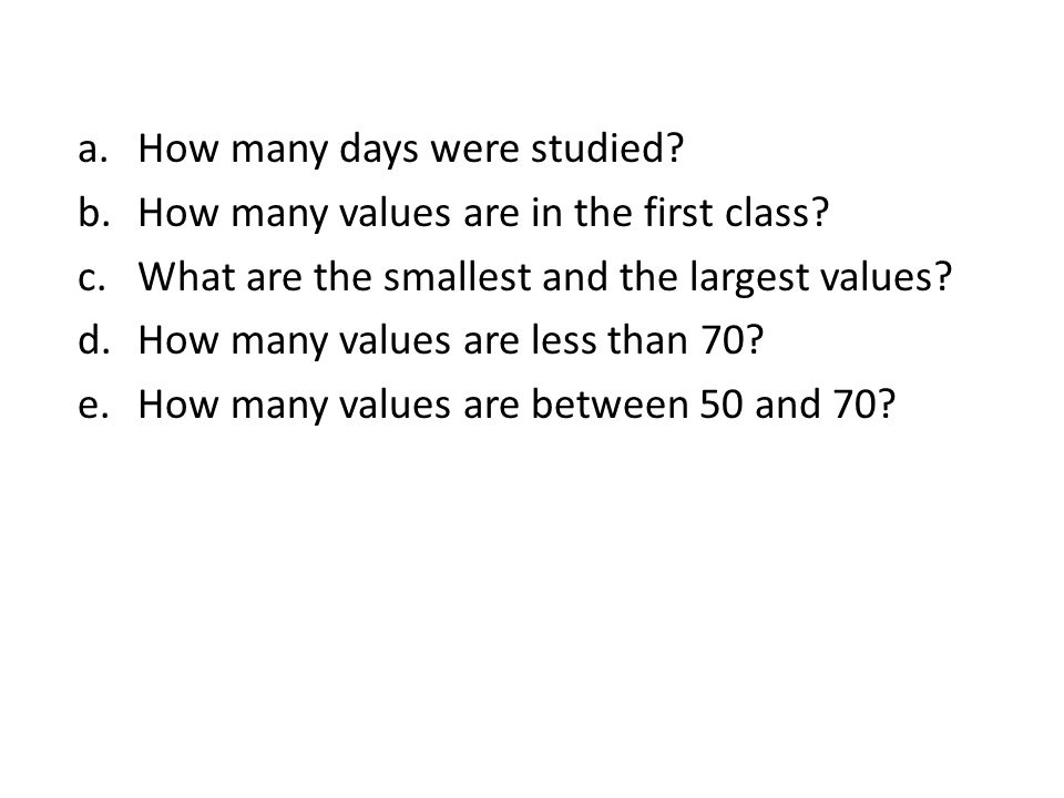How many days were studied