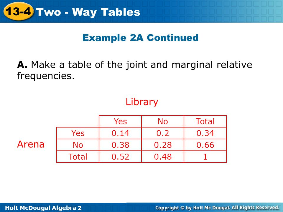 A. Make a table of the joint and marginal relative frequencies.