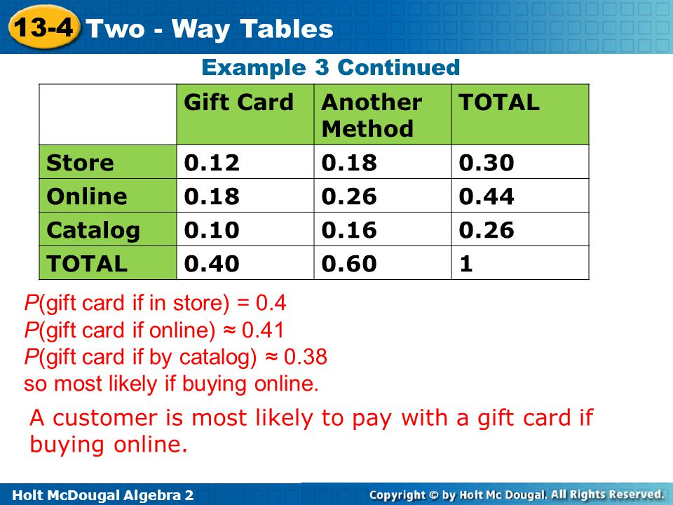 Example 3 Continued Gift Card. Another Method. TOTAL. Store. 0.12. 0.18. 0.30. Online. 0.26.