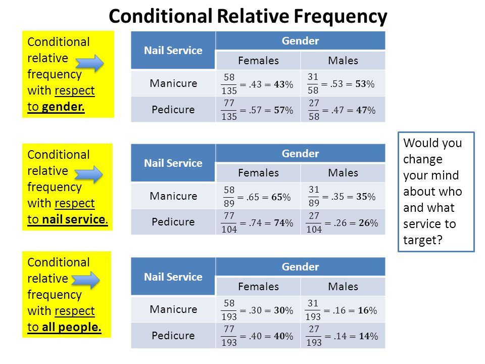 Conditional Relative Frequency