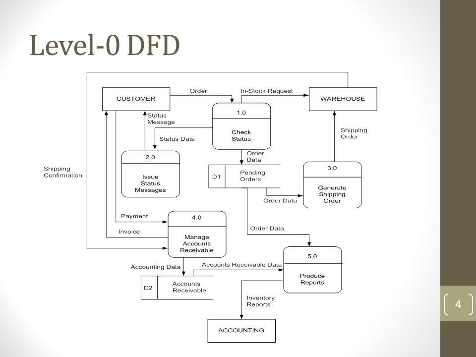 Level-0 DFD