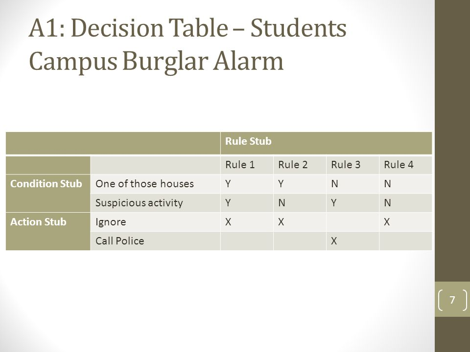 A1: Decision Table – Students Campus Burglar Alarm