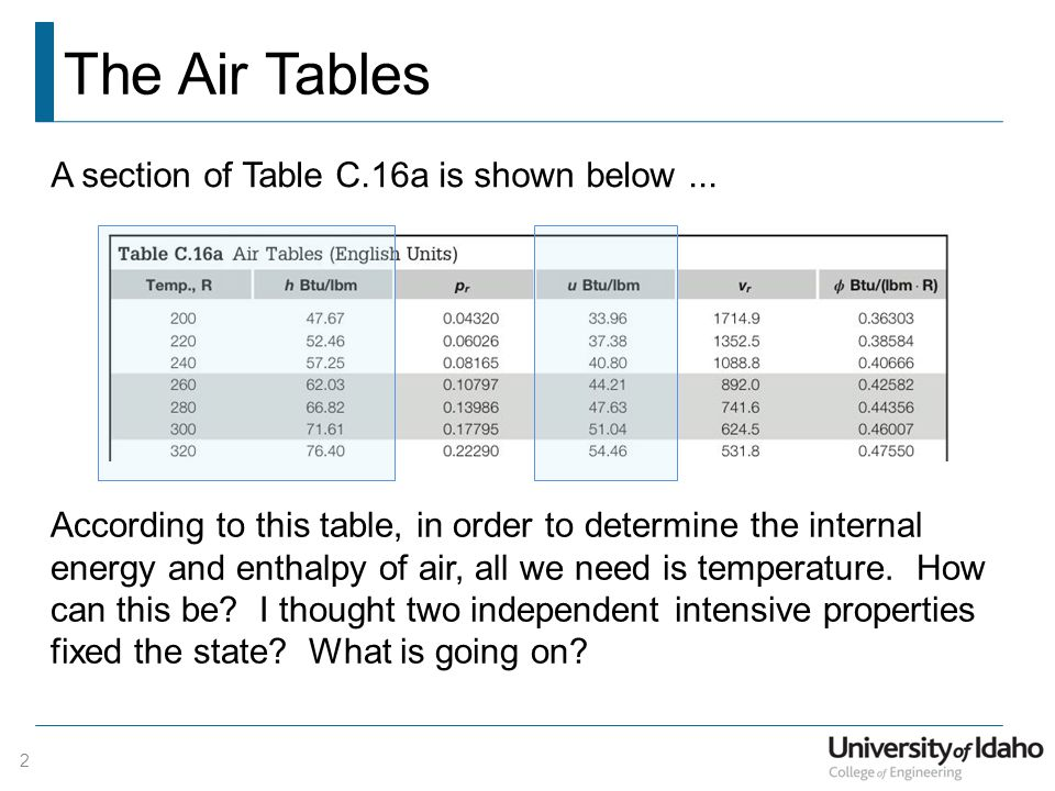 The Air Tables A section of Table C.16a is shown below ...