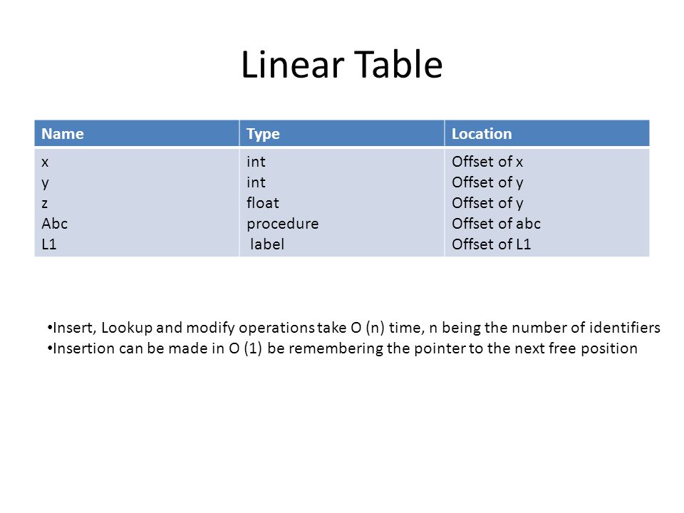 Linear Table Name Type Location x y z Abc L1 int float procedure label