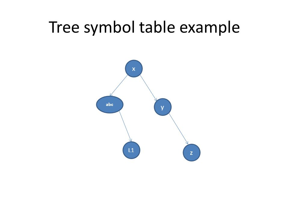 Tree symbol table example
