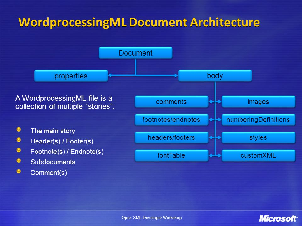 WordprocessingML Document Architecture