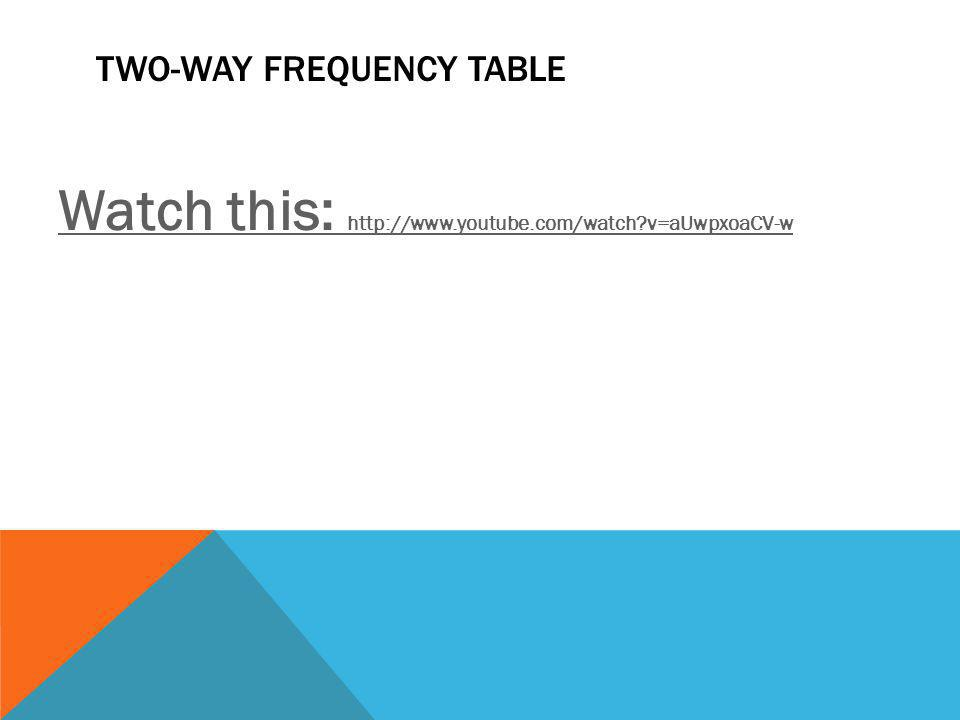 Two-Way Frequency Table