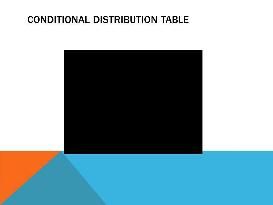 Conditional Distribution Table