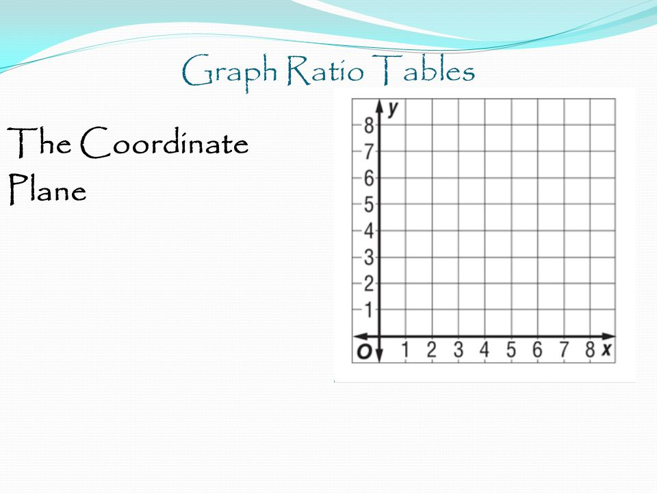 Graph Ratio Tables The Coordinate Plane