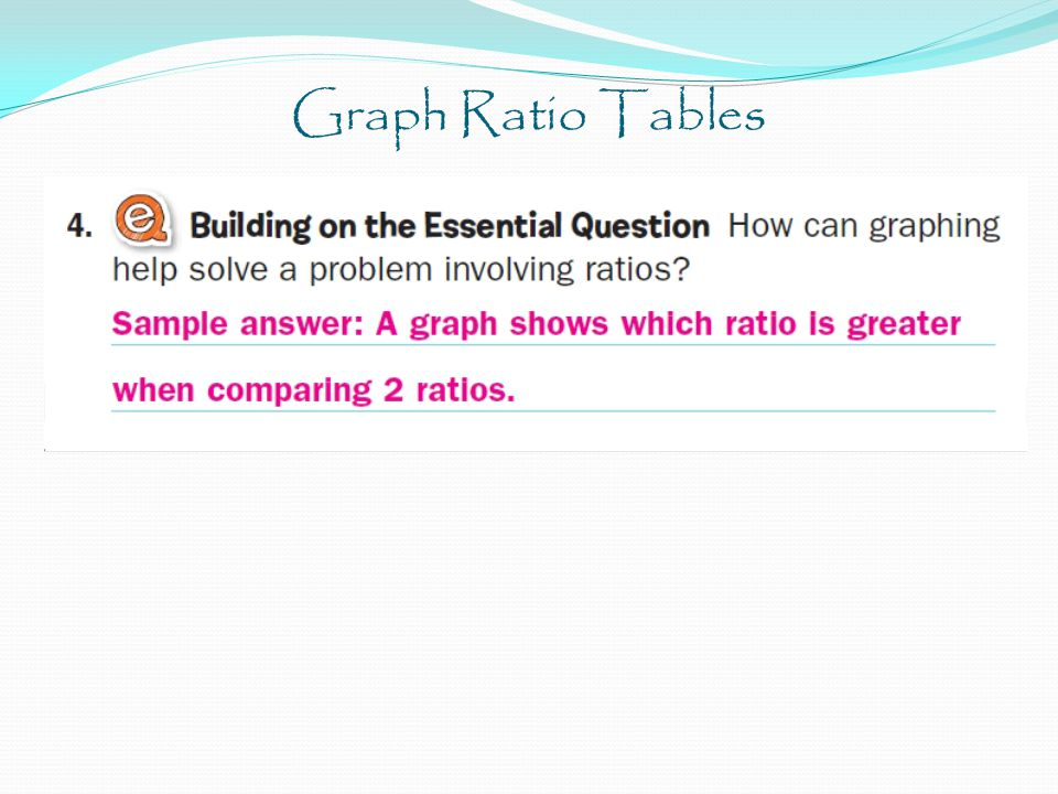 Graph Ratio Tables