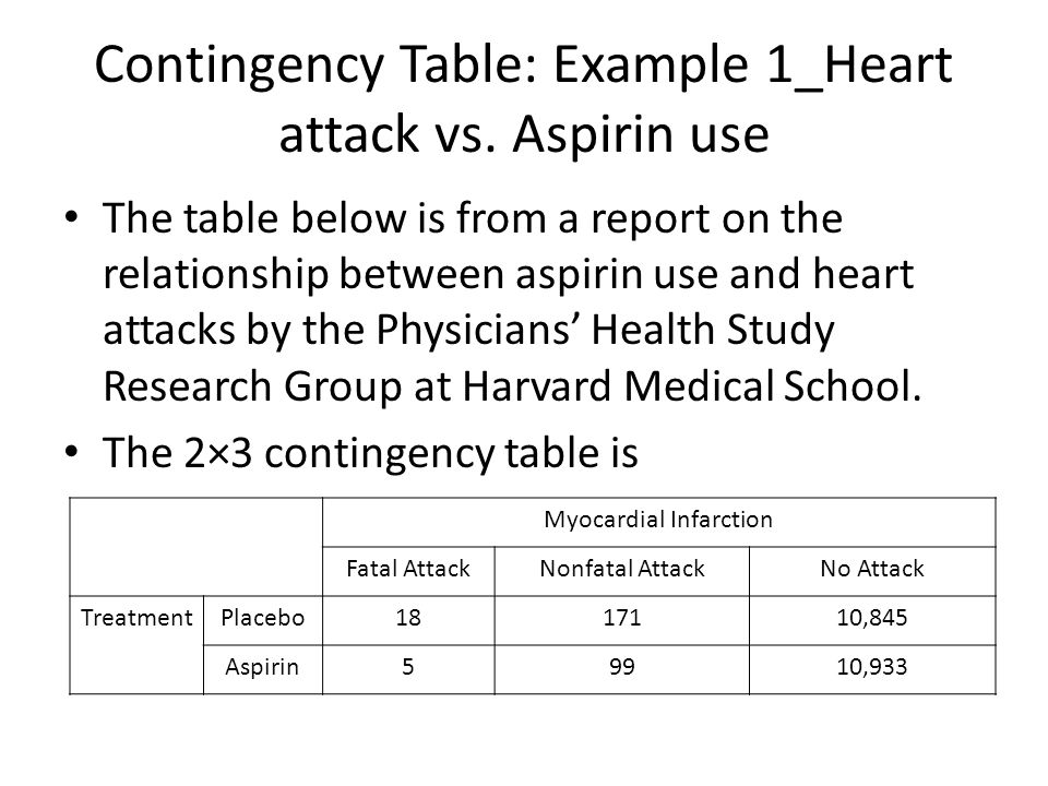Contingency Table: Example 1_Heart attack vs. Aspirin use
