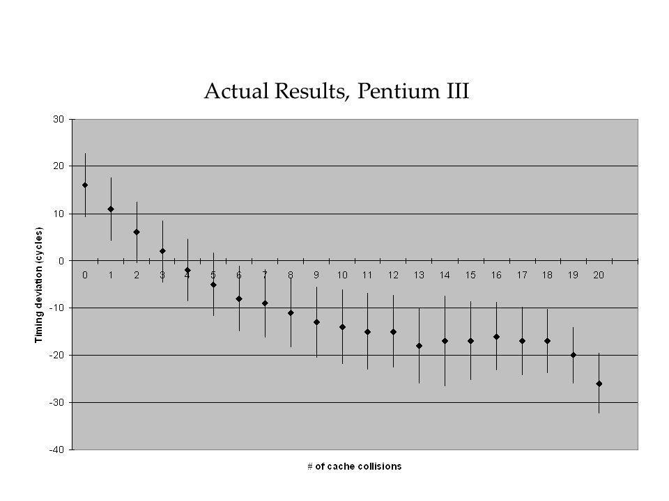 Actual Results, Pentium III