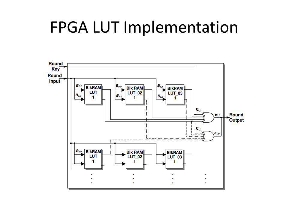 FPGA LUT Implementation