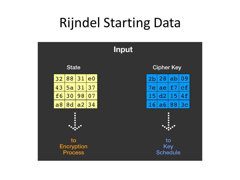 Rijndel Starting Data