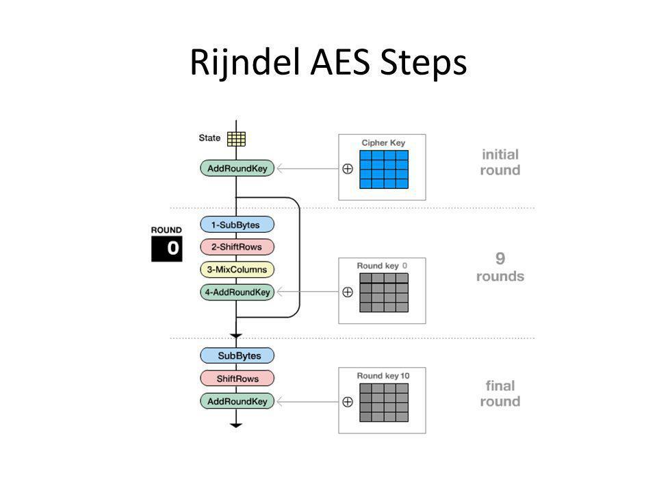 Rijndel AES Steps