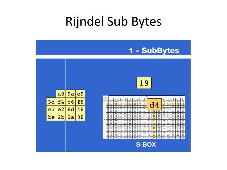 Rijndel Sub Bytes