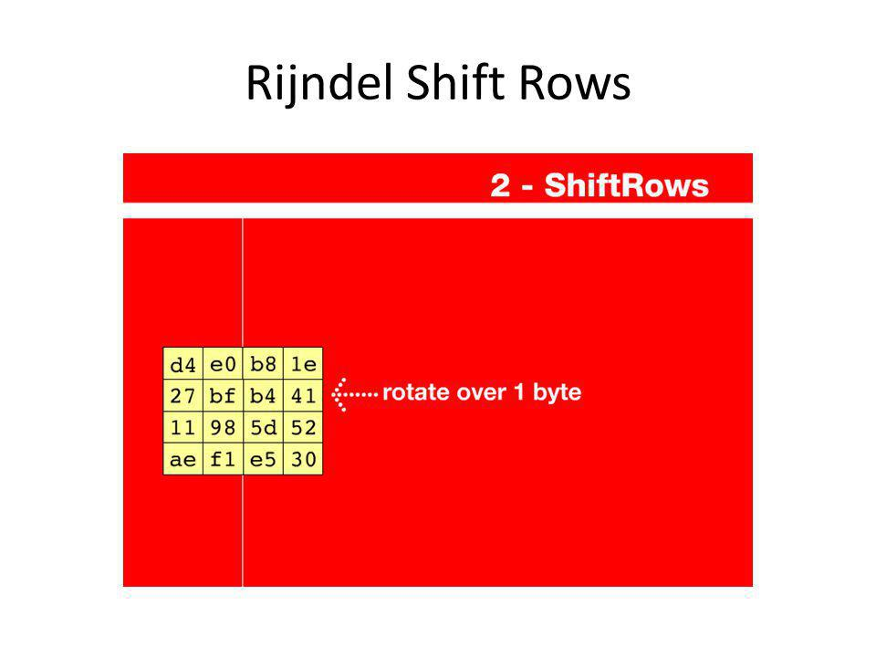 Rijndel Shift Rows